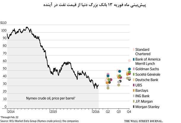 کاهش پیشبینی بانکهای بزرگ جهان از قیمت نفت