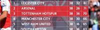 لیگ برتر انگلیس/ آرسنال در آخر لیگ آبروی 4 بزرگ را خرید